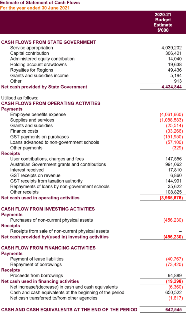 A table for details of the 2020–21 estimates for cash flows from State Government, operating activities, investing activities, financing activities and the cash and cash equivalents at the end of the period. For further details, please download our accessible Word version available under 'Download the annual report'.