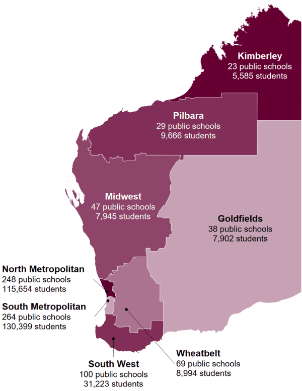 A map of Western Australia showing our eight Education regions with the number of public schools and students in each. These numbers can be found in Table A8.