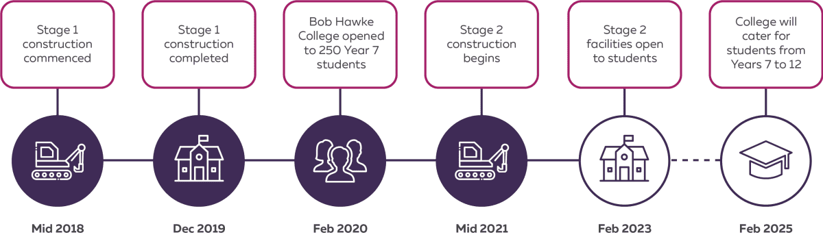 Timeline infographic. Mid 2018 – Stage 1 construction commenced. Dec 2019 – Stage 1 construction completed. Feb 2020 – Bob Hawke College opened to 250 Year 7 students. Mid 2021 – Stage 2 construction begins. Feb 2023 – Stage 2 facilities open to students. Feb 2025 – College will cater for students from Years 7 to 12.