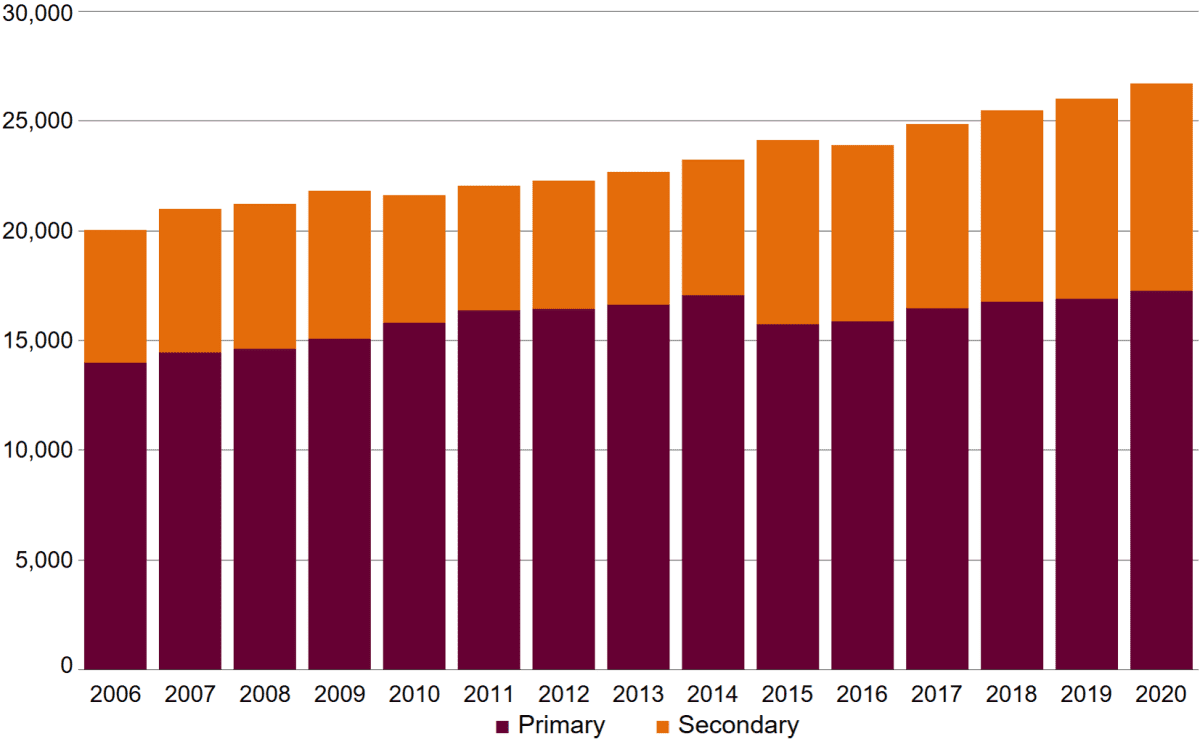 A stacked column chart showing the number of Aboriginal public school students by primary, secondary and all. The total number of Aboriginal students increased from 20,037 in 2006 to 26,002 in 2019 and 26,688 in 2020. The number of Aboriginal primary students gradually increased from 13,977 in 2005 to 17,056 in 2014. It then decreased to 15,739 in 2015 when Year 7 moved to secondary, and has steadily increased thereafter to 16,887 in 2019 and 17,250 in 2020. The number of Aboriginal secondary students gradually increased from 6,060 in 2006 to 6,755 in 2009. There was a substantial decrease to 5,824 in 2010 which was due to the half cohort entering secondary, followed by a gradual increase to 6,163 in 2014. In 2015 there was a substantial increase to 8,379 after the half cohort exited secondary at the end of 2014 and the move of Year 7 to secondary. Since then the secondary numbers have increased gradually to 9,115 in 2019 and 9,438 in 2020.