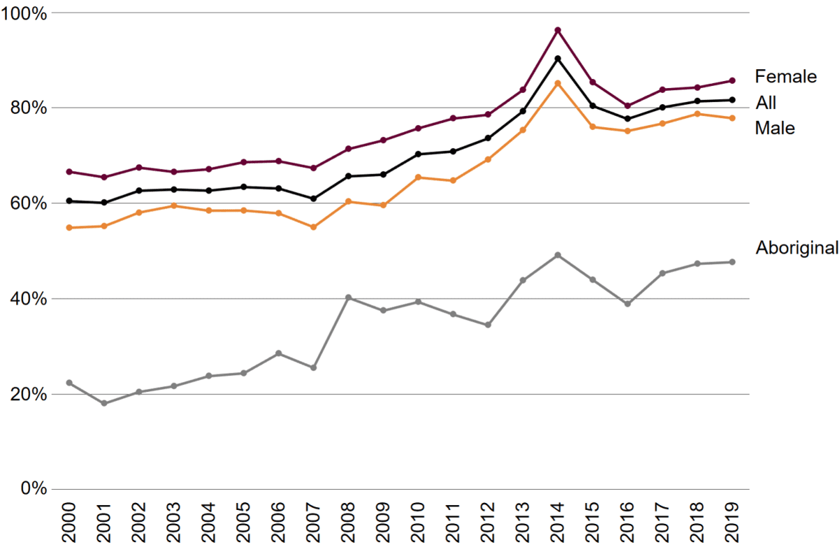 A line chart of apparent retention rates for each subgroup showing similar trends with one another over time. Females had the highest retention rates, followed by All, then males, and substantially lower retention rates for Aboriginal students. For all groups the apparent retention rate peaked in 2014 before decreasing in 2015 and 2016. The rates increase again in 2017 and 2018 and increased slightly in 2019 for female students, Aboriginal students and overall but decreased slightly for Male students.
