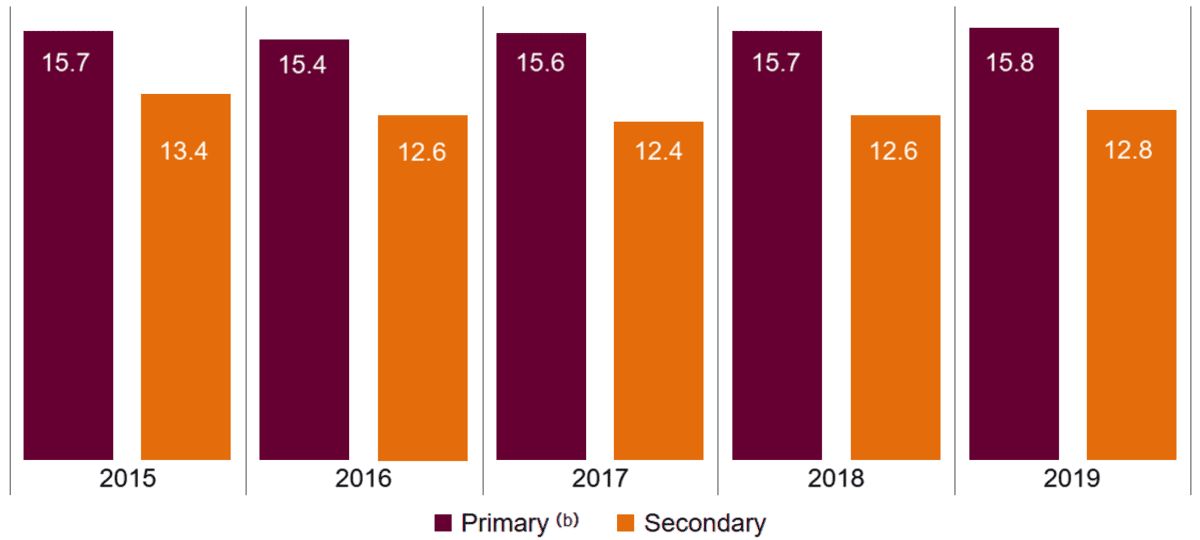 A column chart showing the student-teacher ratios for the primary years of school (see note b) to be 15.7 in 2015, 15.4 in 2016, 15.6 in 2017, 15.7 in 2018 and 15.8 in 2019. The chart also shows the student-teacher ratios for the secondary years of school to be 13.4 in 2015, 12.6 in 2016, 12.4 in 2017, 12.6 in 2018 and 12.8 in 2019.
