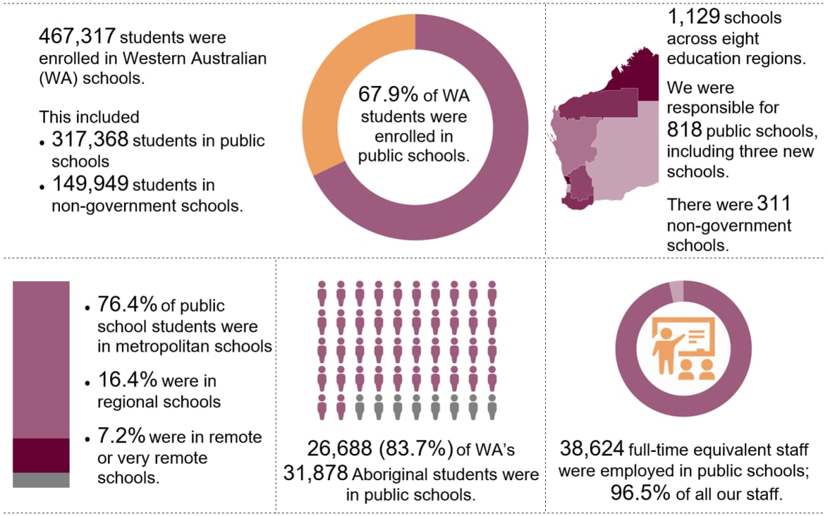 Infographics page displaying the following information: 467,317 students were enrolled in Western Australian (WA) schools. This included 317,368 students in public schools and 149,949 students in non-government schools. 67.9% of WA students were enrolled in public schools. 1,129 schools across eight education regions. We were responsible for 818 public schools, including opening six new schools. There were 311 non-government schools. 76.4% of public school students were in metropolitan schools, 16.4% were in regional schools, 7.2% were in remote or very remote schools. 26,688 (83.7%) of WA's 31,878 Aboriginal students were enrolled in public schools. 38,624 full-time equivalent staff were employed in public schools; nearly 96.5% of all our staff.