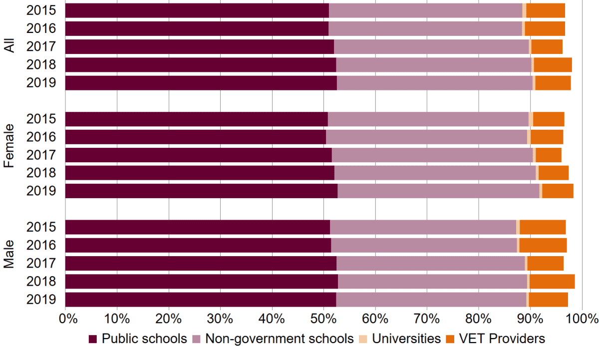 A bar chart showing participation data. This data is quite complex but essentially the chart shows that in 2015 just over 88% of 15 to 17 year olds were enrolled in either public or non-government schools, less than 1% at universities and approximately 7% in VET. The percent enrolled in schools has increased to just over 90% in 2019. By contrast, less than 1% were in university from 2015 onwards and the percent enrolled in VET has fluctuated between six and eight percent. Overall the percentage of people aged 15 to 17 years who were engaged in some form of education increased from 96.7% in 2015 to 98.1% in 2018 and decreased slightly to 97.8% in 2019. The bar chart shows that a slightly higher proportion of females enrolled in private schools and university and a slightly higher proportion of males enrolled in VET.