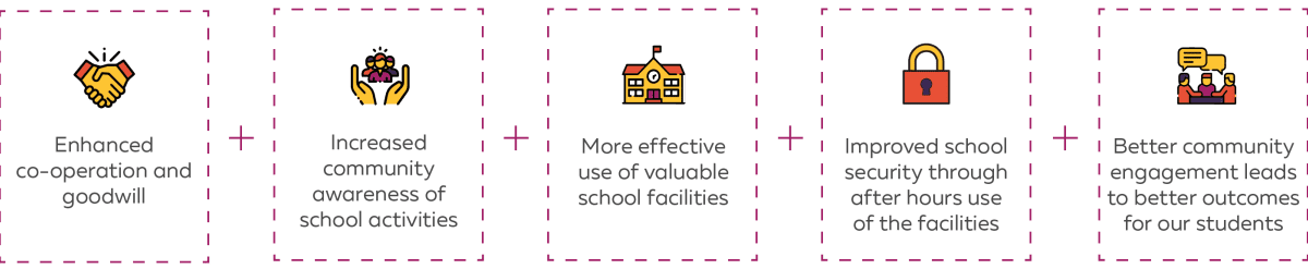 Enhanced co-operation and goodwill, increased community awareness of school activities, more effective use of valuable school facilities, improved security through after hours use of the facilities, better community engagement leads to better outcomes for students