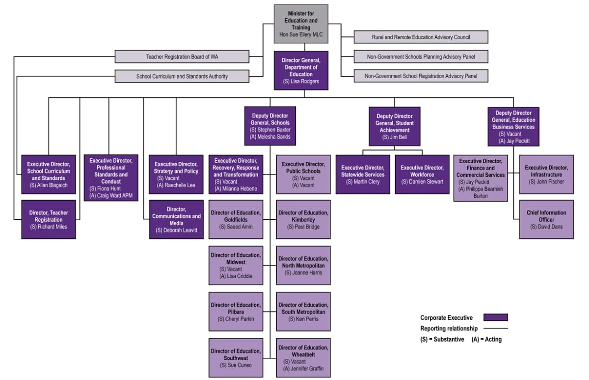 An organisational chart showing the Department's organisational structure and senior staff, including the names of officers in each role. For further details, please download our accessible Word version available under 'Download the annual report'.