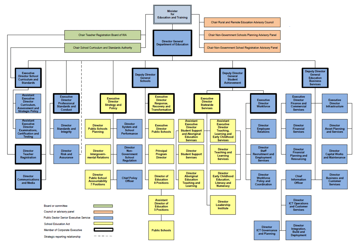 An organisational chart showing the Department's structure. For further details, please download our accessible Word version available under 'Download the annual report'.