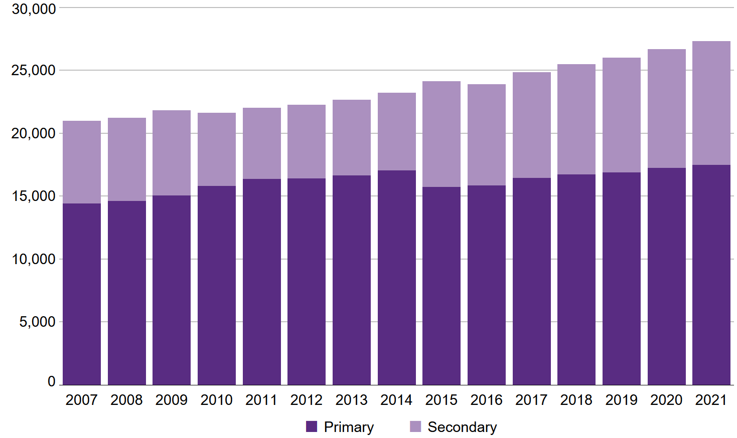 A stacked column chart showing the number of Aboriginal public school students by primary, secondary and all. The total number of Aboriginal students increased from 20,974 in 2007 to 26,688 in 2020 and 27,330 in 2021. The number of Aboriginal primary students gradually increased from 14,427 in 2007 to 17,056 in 2014. It then decreased to 15,739 in 2015 when Year 7 moved to secondary, and has steadily increased thereafter to 17,250 in 2020 and 17,464 in 2021. The number of Aboriginal secondary students gradually increased from 6,547 in 2007 to 6,755 in 2009. There was a substantial decrease to 5,824 in 2010 which was due to the half cohort entering secondary, followed by a gradual increase to 6,163 in 2014. In 2015 there was a substantial increase to 8,379 after the half cohort exited secondary at the end of 2014 and the move of Year 7 to secondary. Since then the secondary numbers have increased gradually to 9,438 in 2020 and 9,866 in 2021.