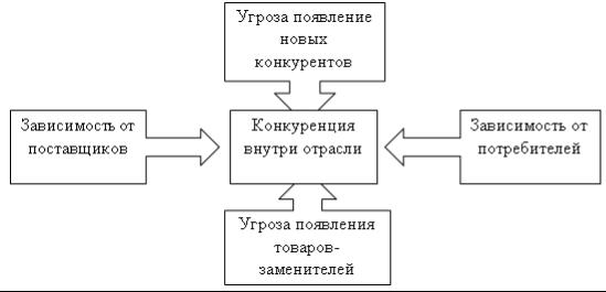 Модель пяти сил портера реферат 4728