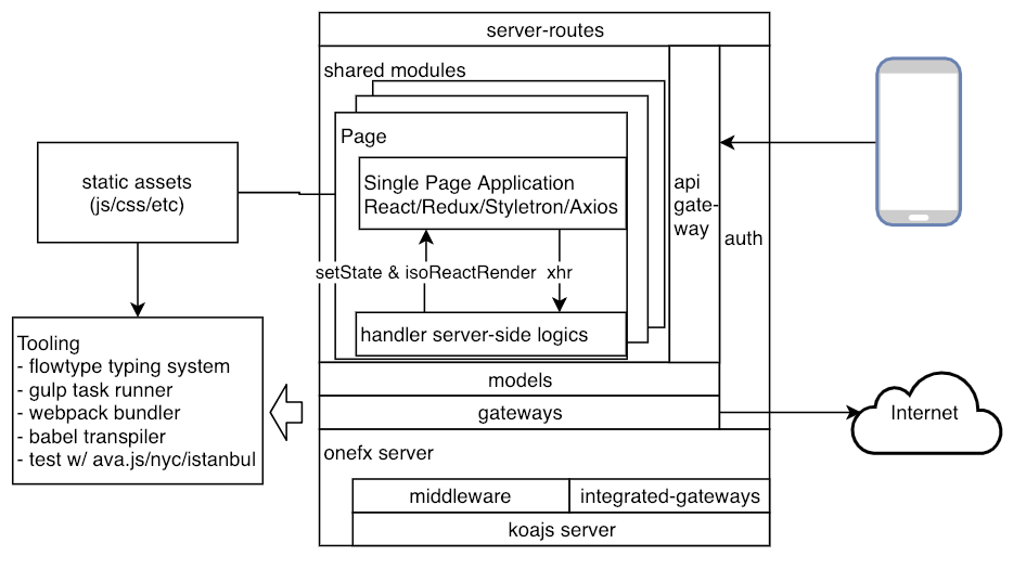 Onefx Architecture