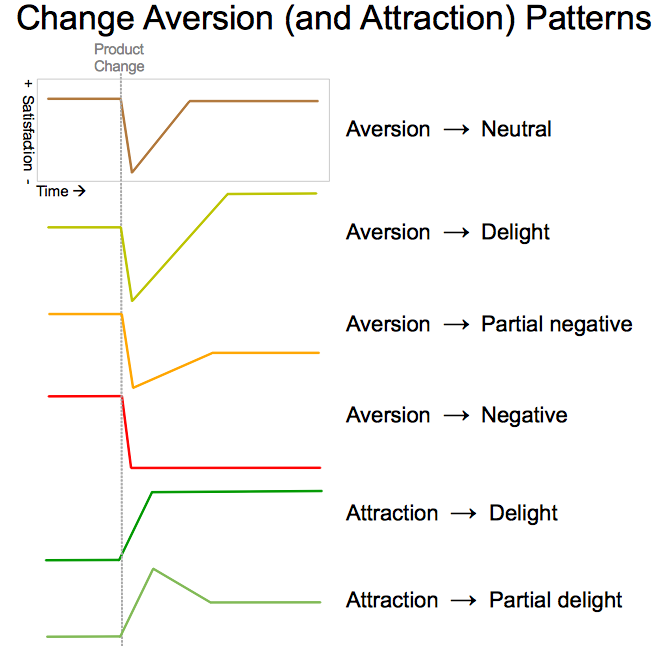 change aversion patterns