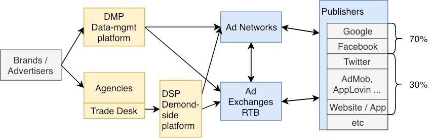 Ads Ecosystem