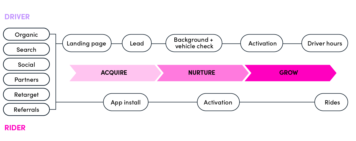 lyft growth model