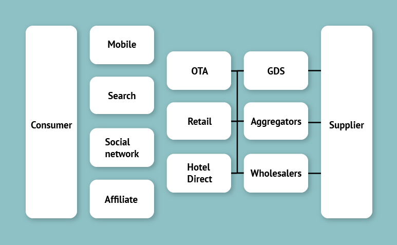 Hotel Booking Ecosystem