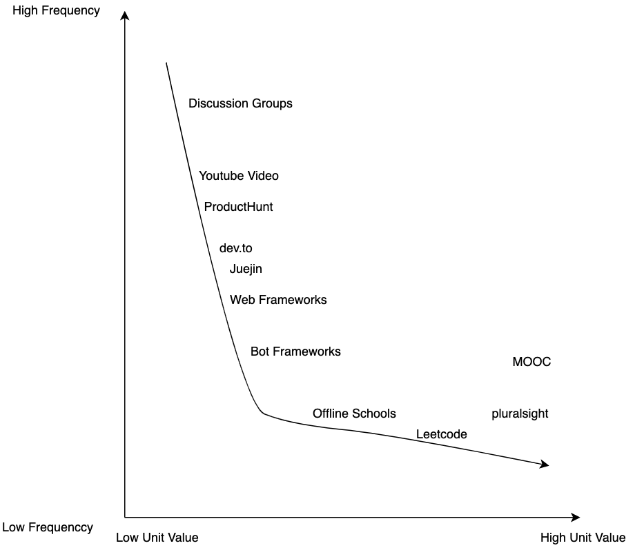 tech communities' perception of Value-frequency