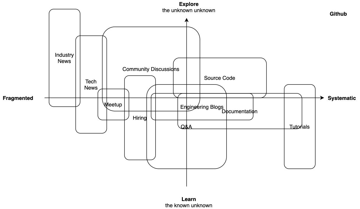 Landscape of Tech Media