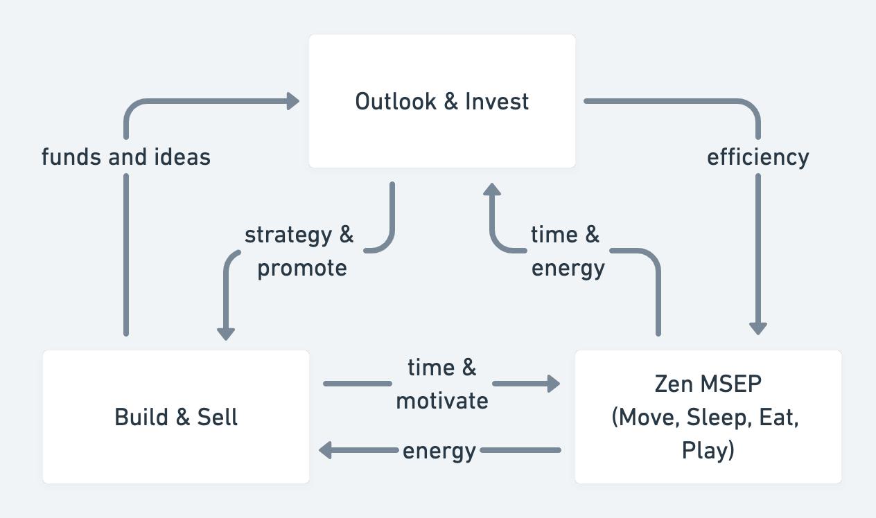 Personal Growth Loop