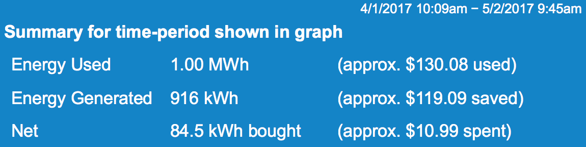 April 2017 household energy