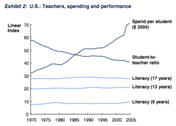 Education spending versus student performance