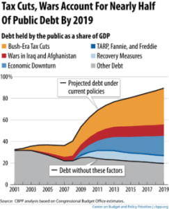 causes of national debt