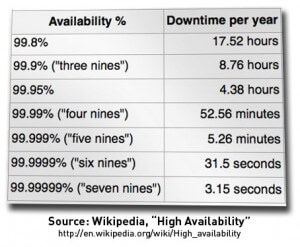 Availability to downtime per year from Wikipedia