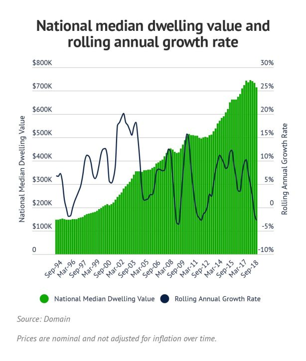 National median dwelling value and rolling annual growth rate