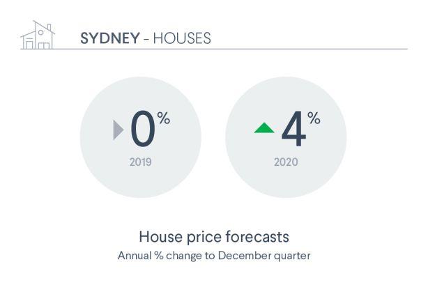 Australian property market forecast to turn the corner in 2019