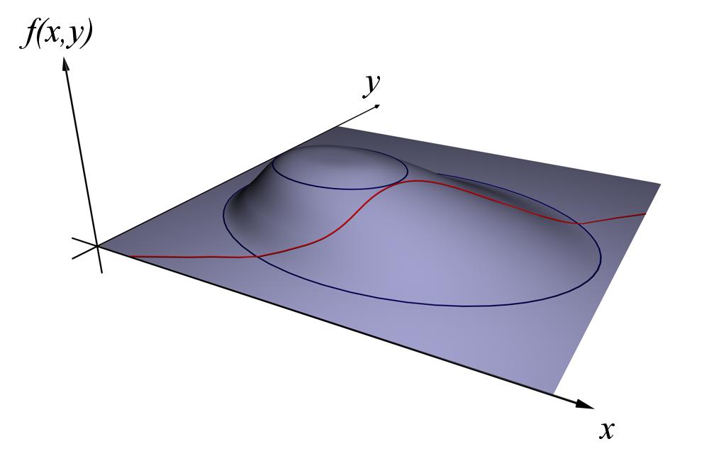 Đồ thị của f(x,y) và g(x,y). Source: khanacademy