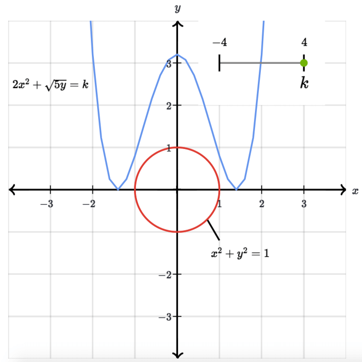 Đường đồng mức của f(x,y) và g(x,y). Source: khanacademy