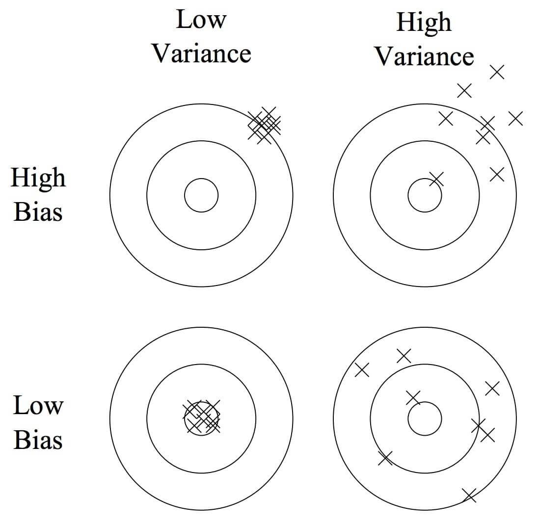 Hình 1: Mô tả quan hệ bias-variance. Source: https://goo.gl/g8FWko