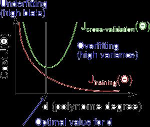 Hình 2: Đồ thị của các lỗi. Source: https://www.coursera.org/learn/machine-learning/