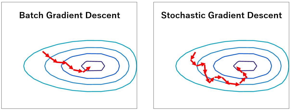 Hình 3: So sánh BGD với SGD