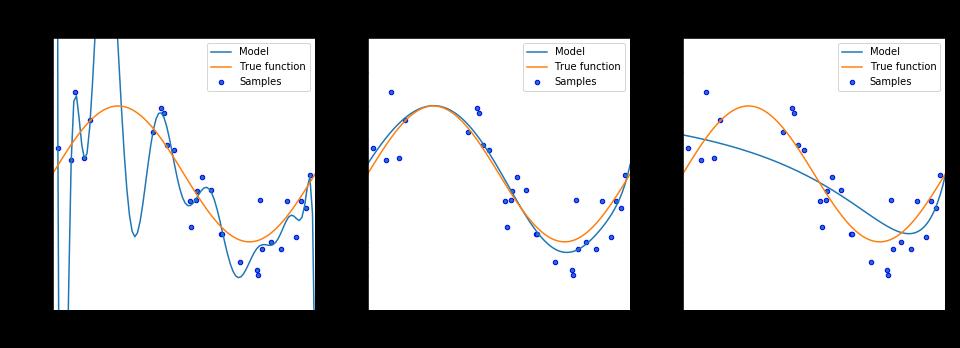 Hình 3: y=sin(2πx) L2. Without Ridge: λ=0 (left); Ridge: λ=1e-4 (center); Ridge: λ=1 (right)