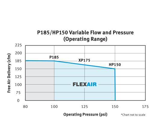 Doosan FlexAir System