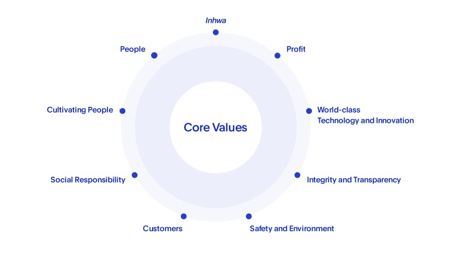 Doosan's 9 core values