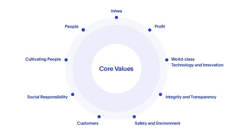 Doosan Core Values