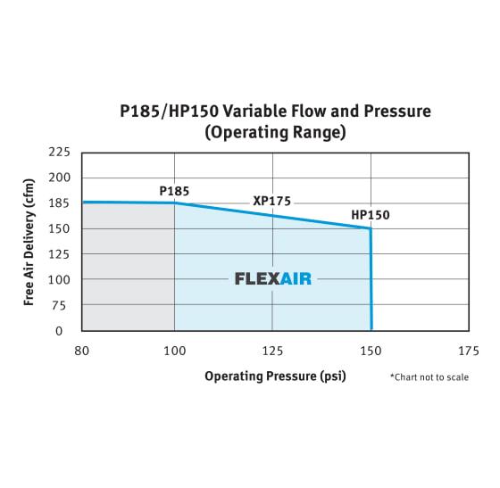 P185-HP150 FlexAir