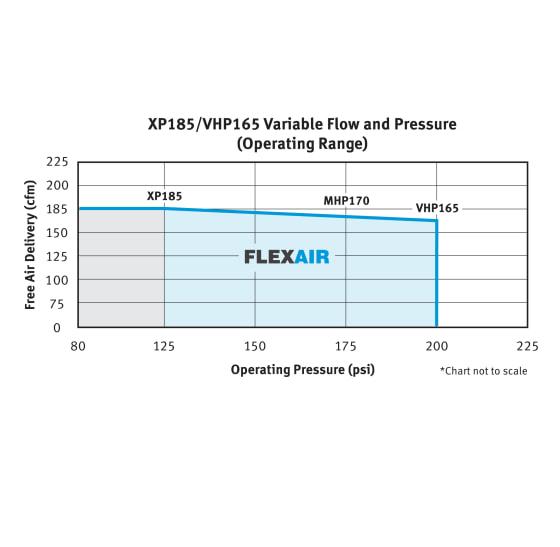 XP185-VHP165 FlexAir
