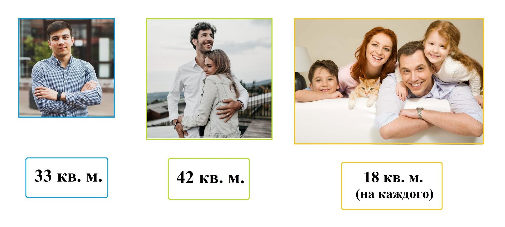 Нормы жилплощади — сколько квадратных метров жилья положено на одного человека?