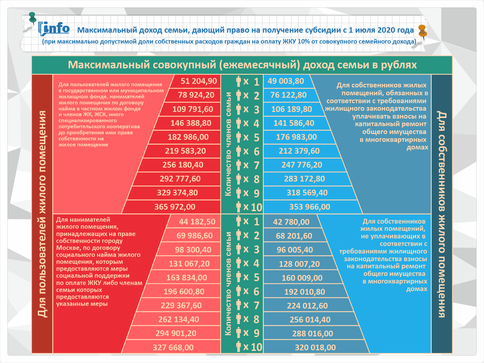 Субсидия на оплату ЖКХ в 2021 году
