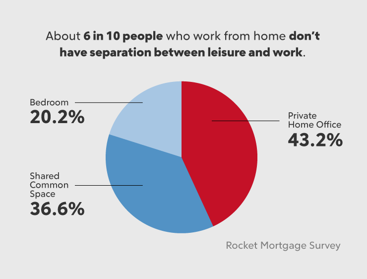 where are people working when they are working from