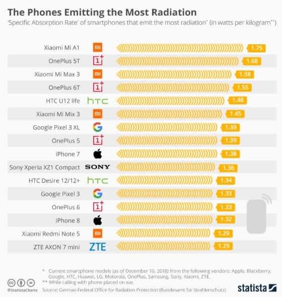 Lista top telefoane cu cel mai mare nivel de radiatii