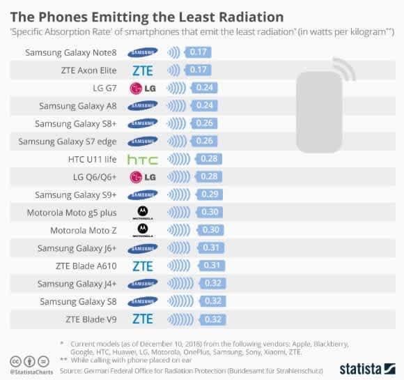 Lista top telefoanelor cu cel mai mic nivel de radiații