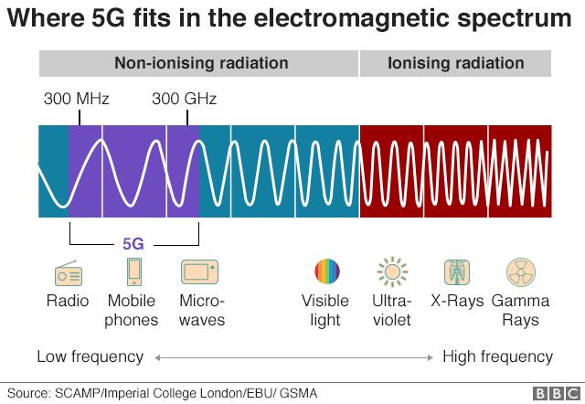 Grafic 5G în spectrul electromagnetic