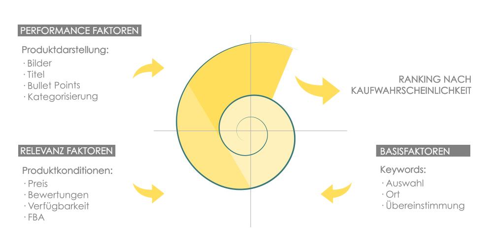 Ein heller Hintergrund mit meiner gelben Schnecke im Mittelpunkt. Die Schnecke symbolisiert mit ihrer runden Form einen Kreislauf. Um sie herum sind die ganzen Rankingfaktoren aufgezählt, die eine Rolle spielen und in dem Kreislauf des Rankings beachtet werden müssen.