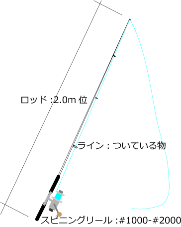 らいおんのぱぱーキス釣り竿