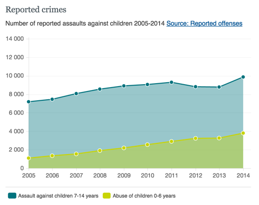Child Abuse in reality vs reported in media - Swedish report