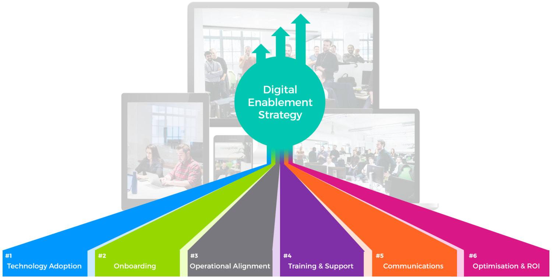 Digital enablement strategy model