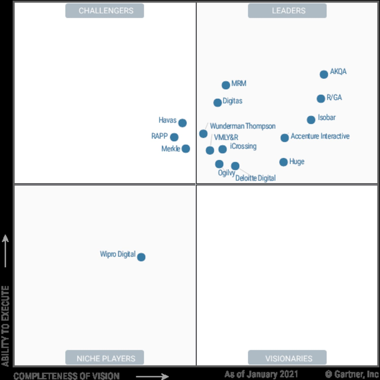 Gartner Magic Quadrant 2021 graph