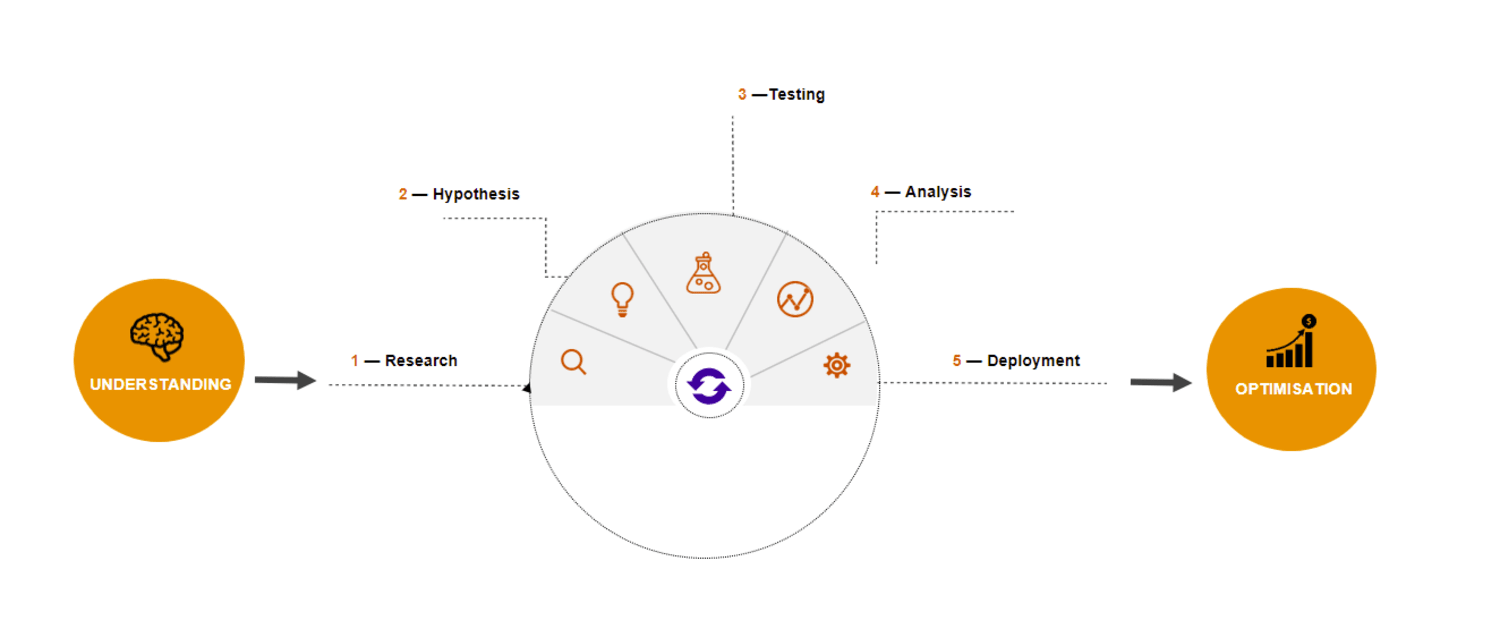 graph explaining the details of the CRO process of WT Commerce
